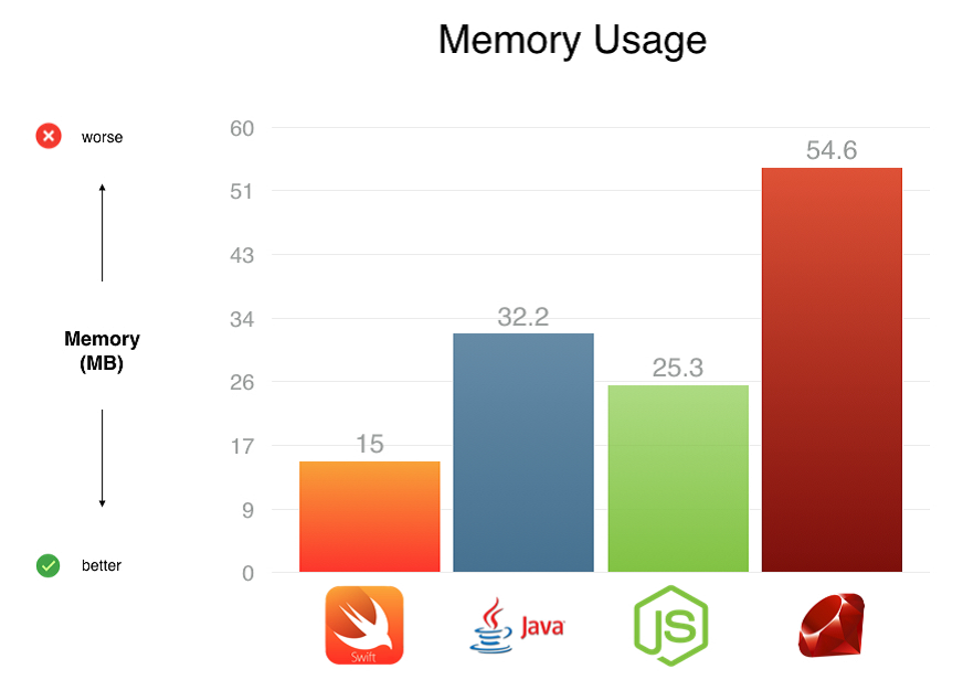Comparison of memory usage between Swift and other languages.